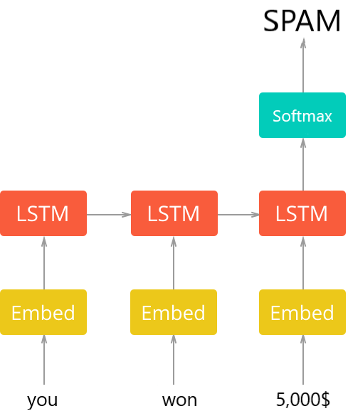 The general architecture of the text classification model