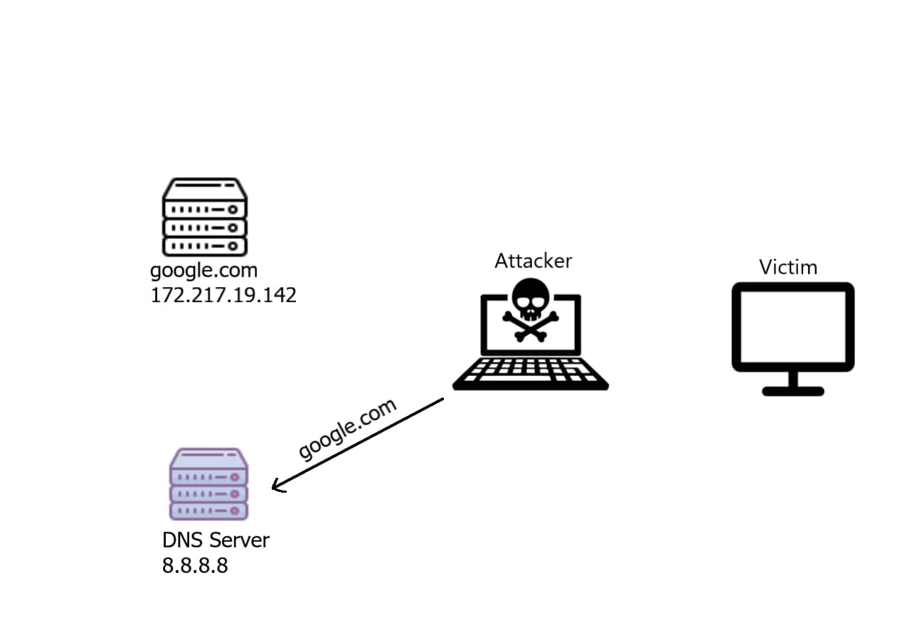 The attacker forwarding the DNS request