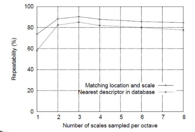 Number of scales per Octave