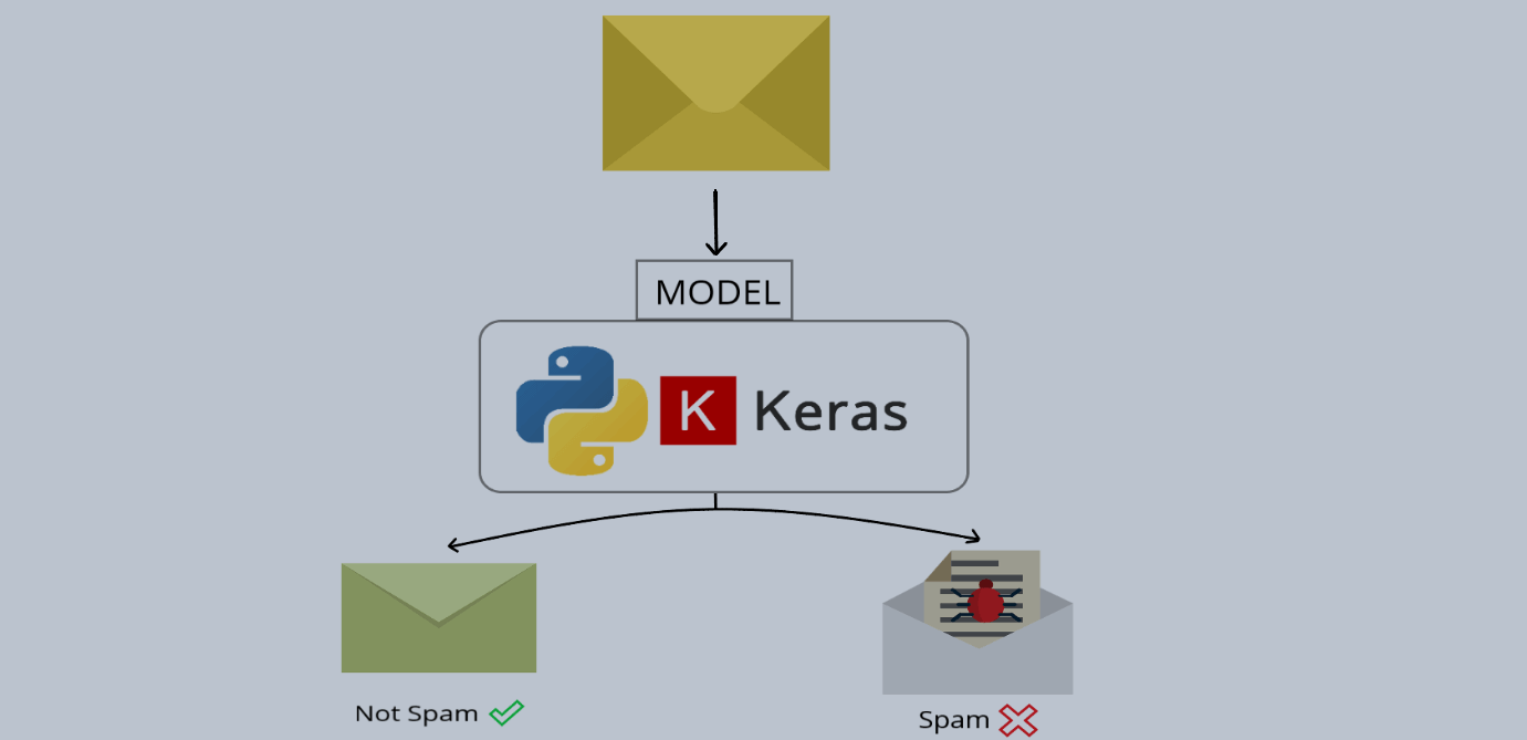 How to Build a Spam Classifier using Keras in Python